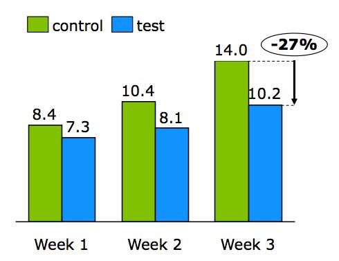Figura 3 - CPO (£) en campañas dividido por especificidad