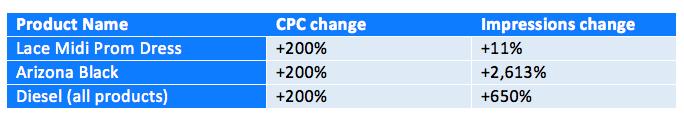 Tabla 1: Impacto de los cambios en la oferta en el volumen de impresiones