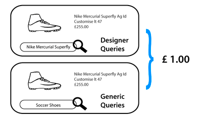 Figura 2 - Misma oferta para diferentes intenciones de usuario