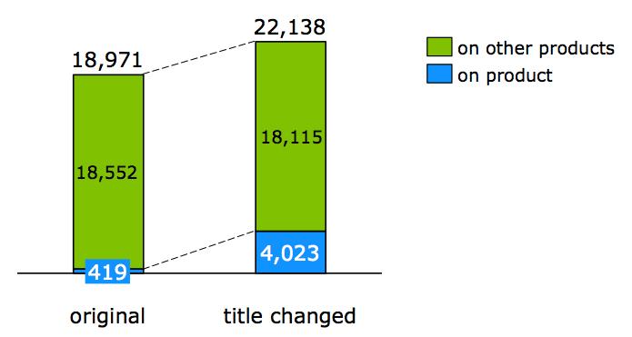 Figura 6 - Aumento del volumen de consultas de vestidos de fiesta