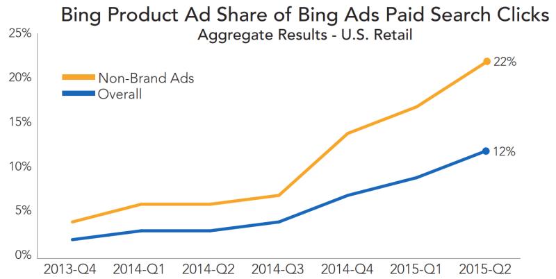 anuncios de productos de bing comparten el segundo trimestre de 2015 rkg