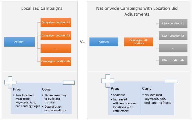 Campañas localizadas frente a LBA