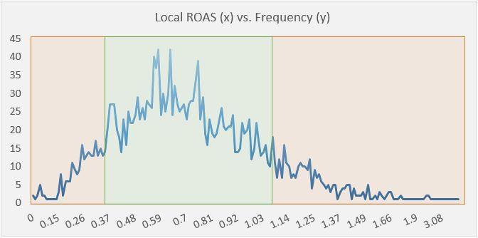 Frecuencia de ROAS local1