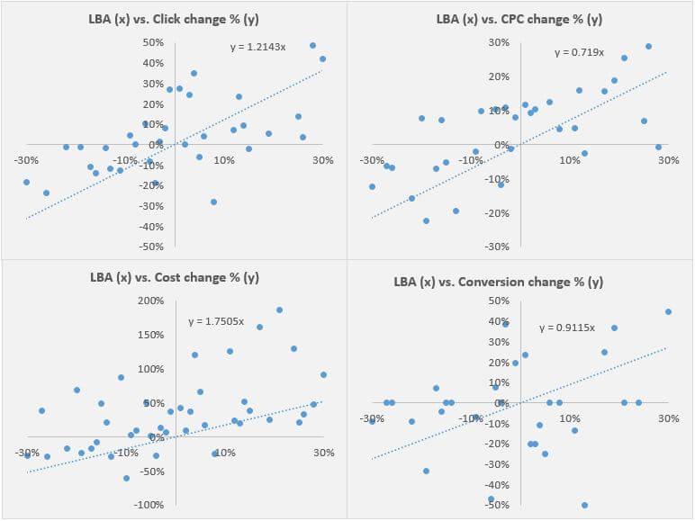 LBA frente a KPI principales