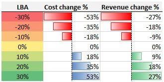 Modelos-de-costos-e-ingresos-LBA-simplistas
