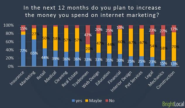Aumente el gasto en marketing en Internet en los próximos 12 meses