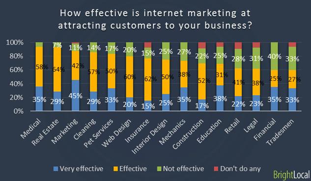 que tan efectivo es el marketing interent