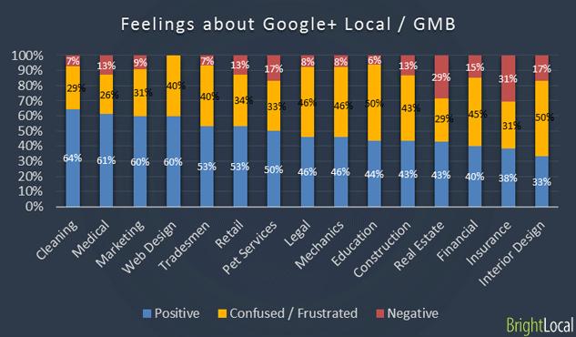 Sentimientos de las PYMES sobre Google+ Local / GMB