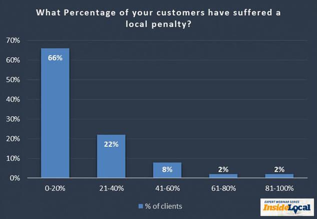 ¿Qué porcentaje de empresas locales ha sufrido una sanción local?