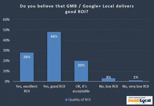 Â¿Cree que optimizar para Google+ Local ofrece un buen ROI?