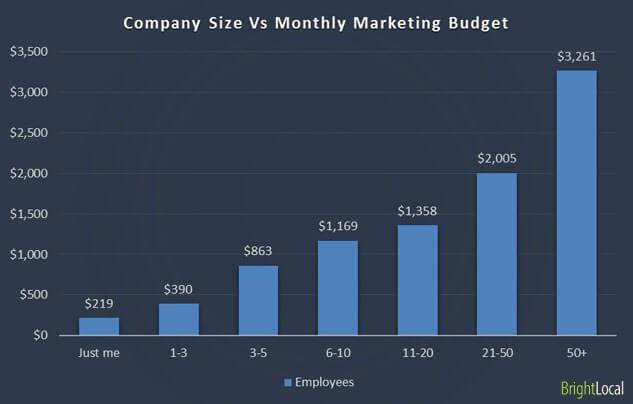 Tamaño de la empresa frente al presupuesto de marketing