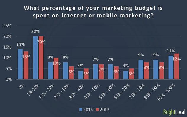 gastar en marketing en Internet