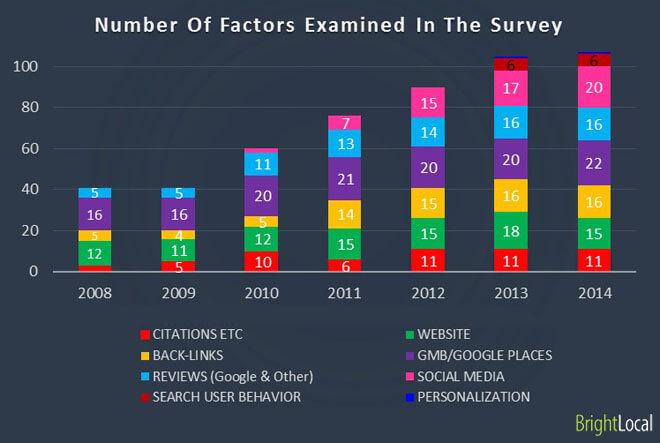 Número de factores examinados en la encuesta