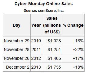 Ventas del Cyber Monday 2010, 2011, 2012, 2013