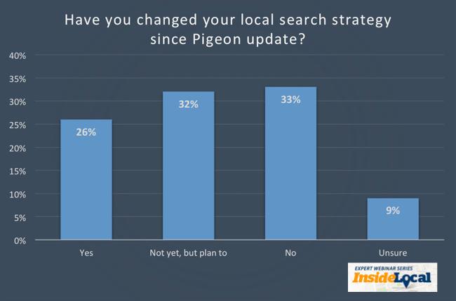 ¿Ha cambiado de estrategia desde la actualización de Google Pigeon?