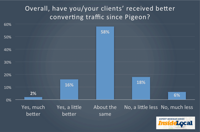 Mejor conversión de clientes potenciales desde la actualización de Pigeon