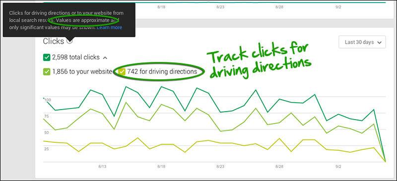 Google My Business Insights: indicaciones para llegar en automóvil