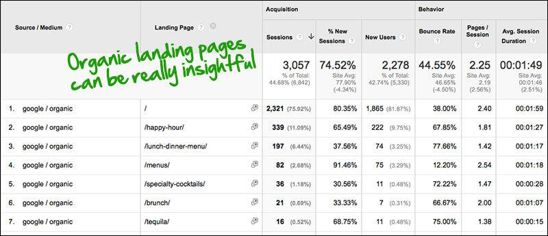 Google Analytics: páginas de destino orgánicas