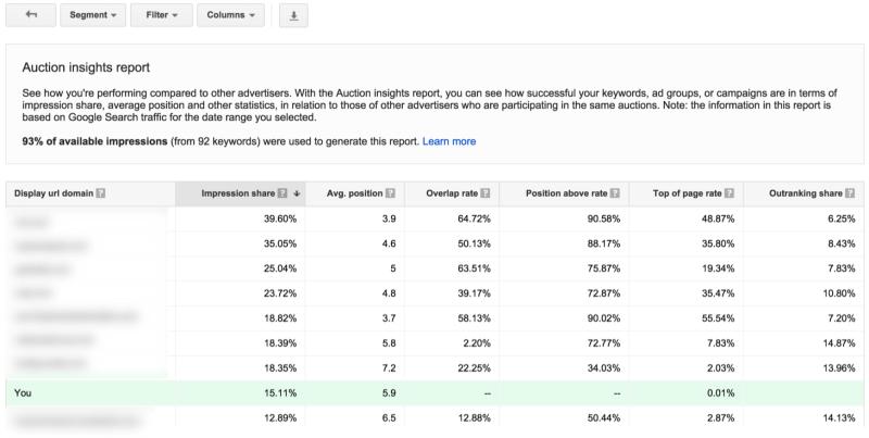Estadísticas de subasta en pantalla completa