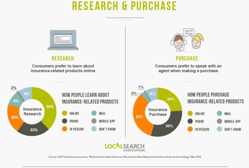 Investigaciones de seguros y decisiones de compra