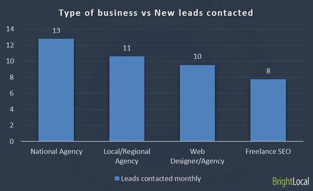 Tipo de negocio frente a nuevos clientes potenciales contactados