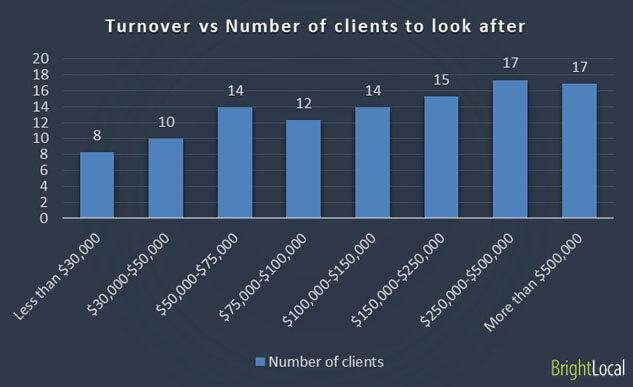 Rotación comercial vs Número de clientes a cuidar personalmente