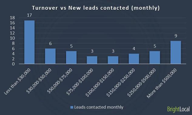 Rotación comercial frente a nuevos clientes potenciales contactados