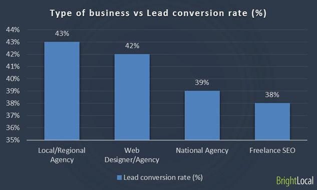 Rotación empresarial frente a tasa de conversión de clientes potenciales