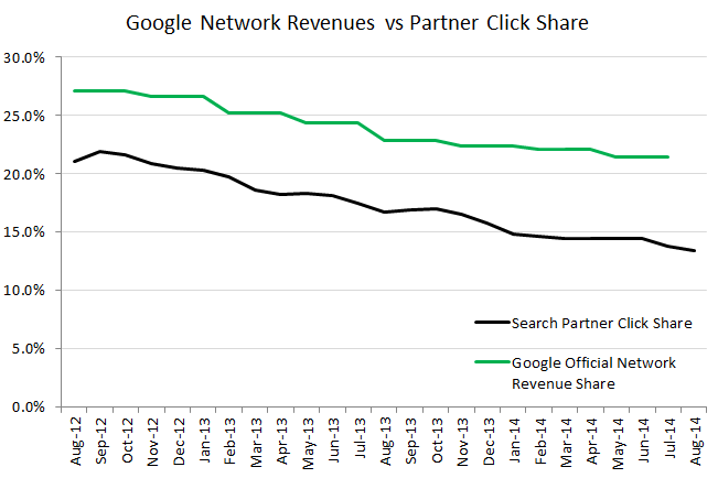rkg-google-search-partner-vs-network-revenue