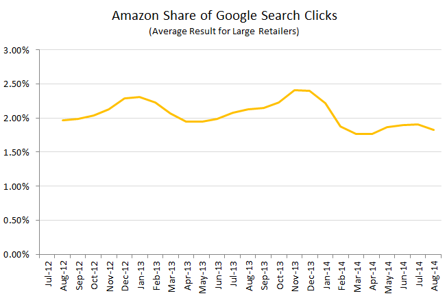 rkg-amazon-share-of-google-clicks
