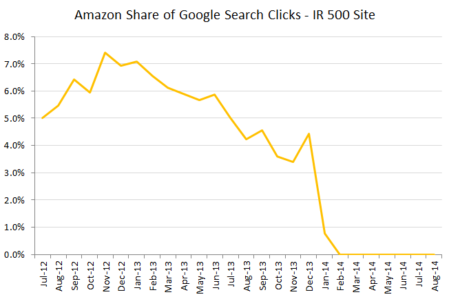 rkg-amazon-share-of-google-clicks-ir-500-site