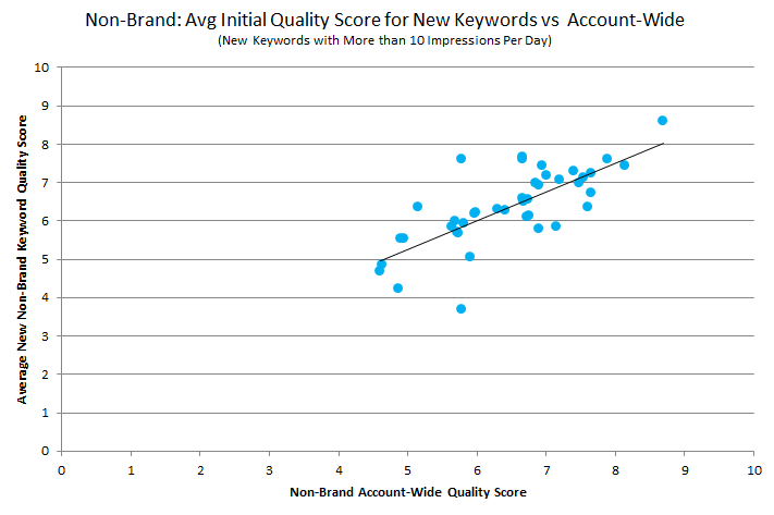 rkg-non-brand-avg-initial-qs-vs-account-wide-high-traffic