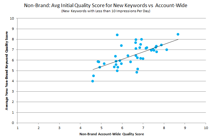 rkg-non-brand-avg-initial-qs-vs-account-wide