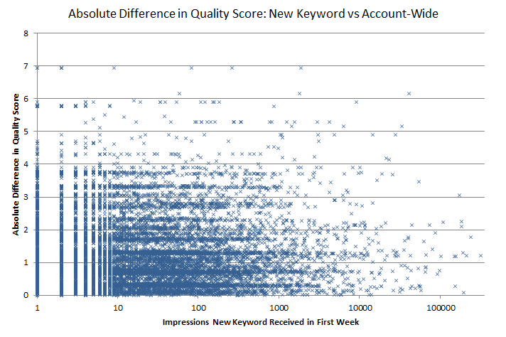 rkg-non-brand-initial-qs-vs-account-wide-individual-keywords
