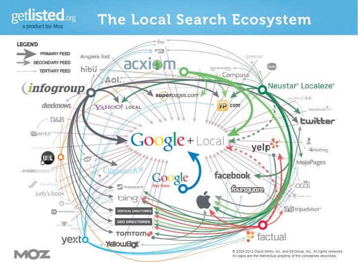 Ecosistema de búsqueda local