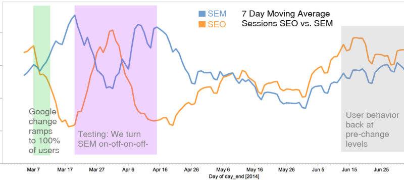 Clics de SEO y SEM antes y después del cambio de interfaz de usuario de Google