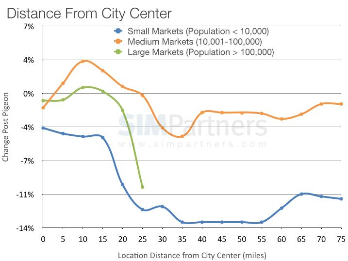 distancia-desde-centro-ciudad-wm