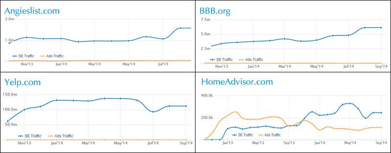 Gráficos de revisiones de negocios