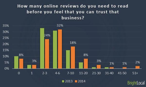 Encuesta al consumidor local - gráfico 2