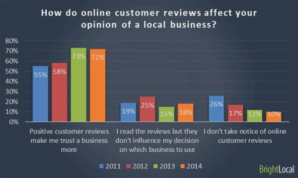 Encuesta de consumidores locales - gráfico 3