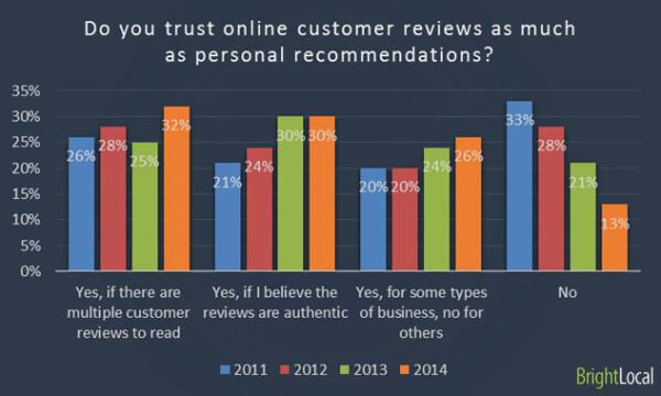 Encuesta al consumidor local - gráfico 4