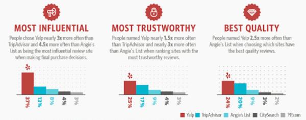 Datos de la encuesta de Yelp
