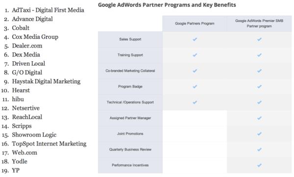 Programa de socios de Google AdWords para pymes