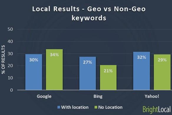 Google vs Bing vs Yahoo - Términos geográficos vs no geográficos