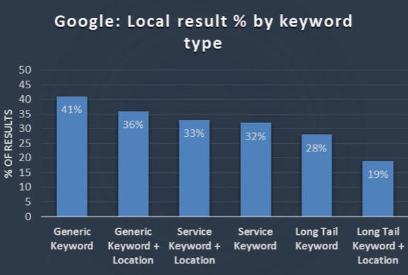 Google: resultados locales por tipo de palabra clave