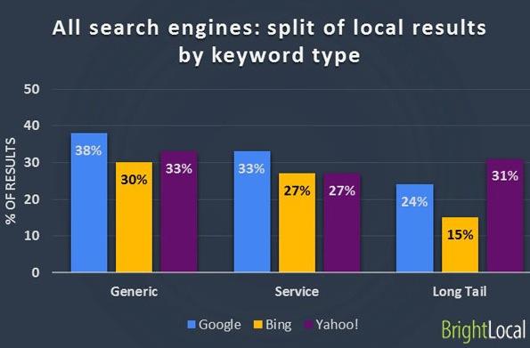 Google vs Bing vs Yahoo - división de resultados locales