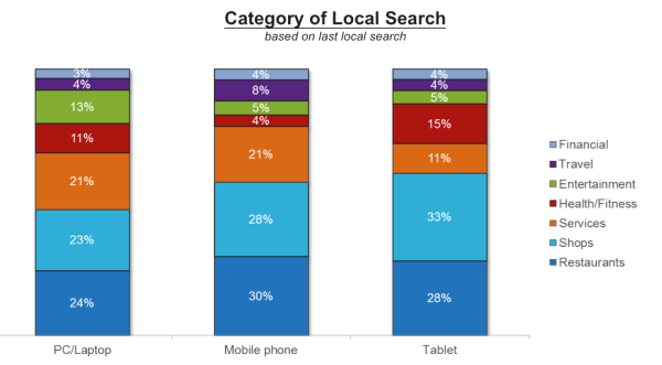estudio de búsqueda local de comScore