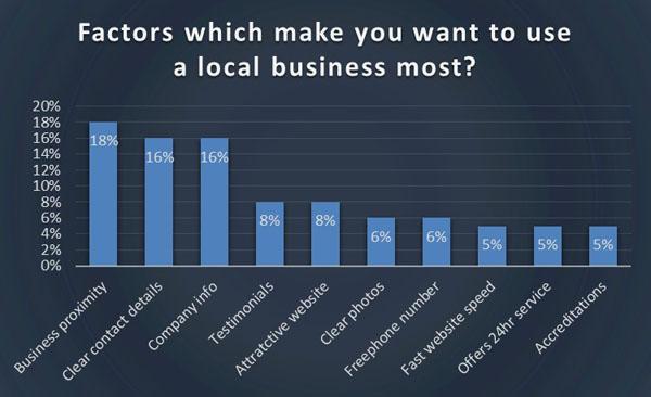 Gráfico 3: factores para utilizar un sitio