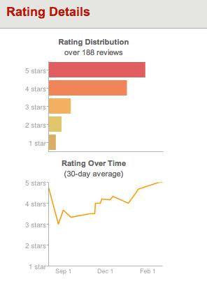Detalles de las calificaciones de Yelp