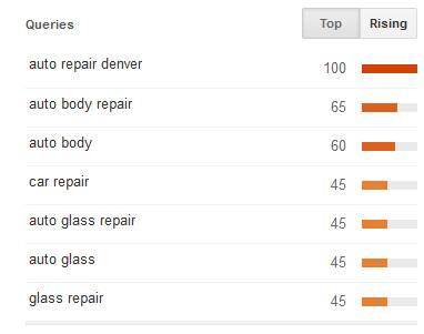 Tendencias de Google: aumento de búsquedas relacionadas con la reparación de automóviles